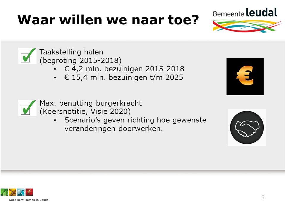 3 Waar willen we naar toe? Taakstelling halen (begroting 2015-2018) € 4,2 mln. bezuinigen 2015-2018 € 15,4 mln. bezuinigen t/m 2025 Max. benutting bur