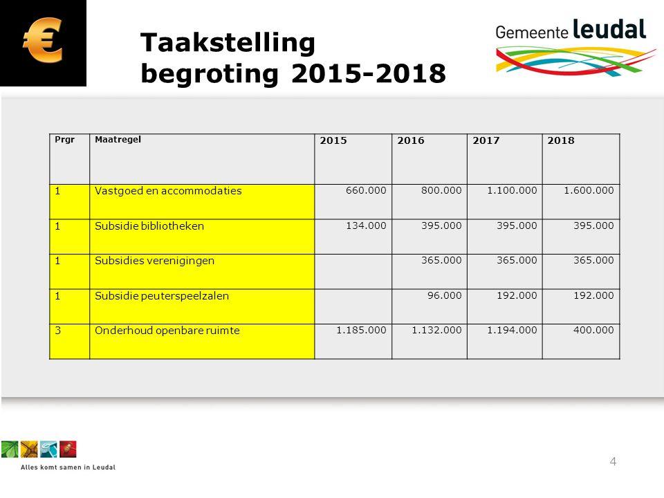 4 Taakstelling begroting 2015-2018 PrgrMaatregel 2015201620172018 1Vastgoed en accommodaties 660.000800.0001.100.0001.600.000 1Subsidie bibliotheken 1