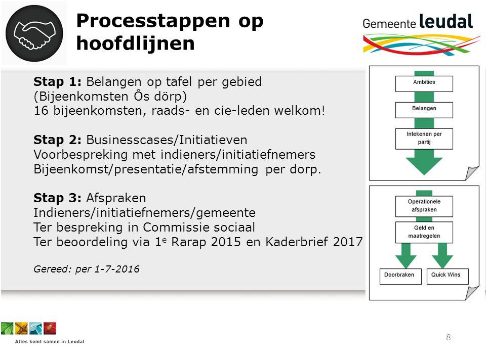 8 Processtappen op hoofdlijnen Stap 1: Belangen op tafel per gebied (Bijeenkomsten Ôs dörp) 16 bijeenkomsten, raads- en cie-leden welkom! Stap 2: Busi