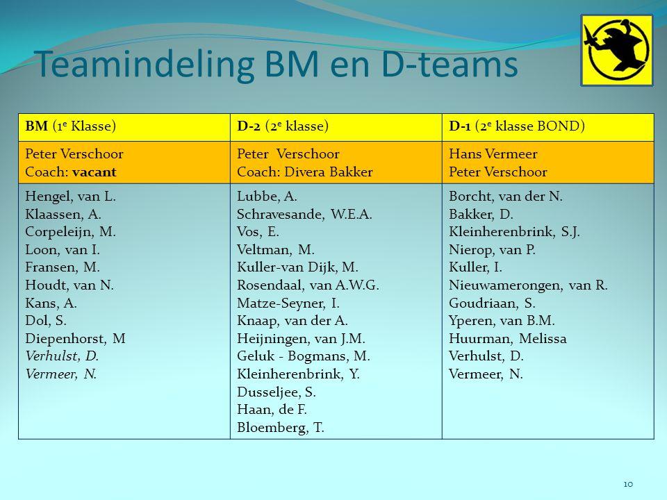 Teamindeling BM en D-teams 10 BM (1 e Klasse)D-2 (2 e klasse)D-1 (2 e klasse BOND) Peter Verschoor Coach: vacant Peter Verschoor Coach: Divera Bakker