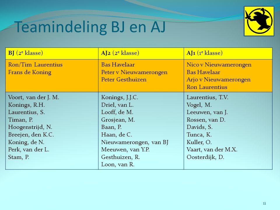 Teamindeling BJ en AJ 11 BJ (2 e klasse)AJ2 (2 e klasse)AJ1 (1 e klasse) Ron/Tim Laurentius Frans de Koning Bas Havelaar Peter v Nieuwamerongen Peter