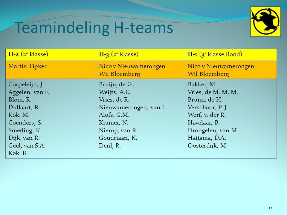 Teamindeling H-teams 12 H-2 (2 e klasse)H-3 (2 e klasse)H-1 (3 e klasse Bond) Martin TipkerNico v Nieuwamerongen Wil Bloemberg Nico v Nieuwamerongen W