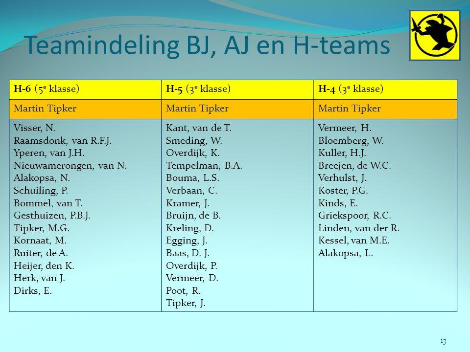 Teamindeling BJ, AJ en H-teams 13 H-6 (5 e klasse)H-5 (3 e klasse)H-4 (3 e klasse) Martin Tipker Visser, N. Raamsdonk, van R.F.J. Yperen, van J.H. Nie