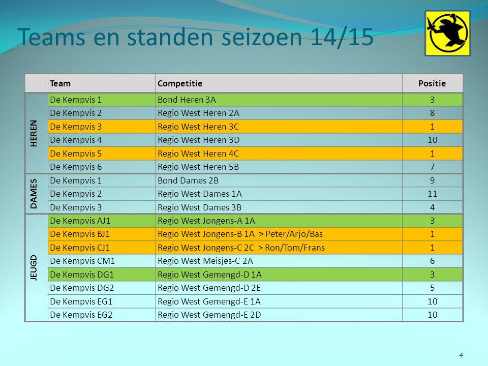 Teams en standen seizoen 14/15 4 TeamCompetitiePositie HEREN De Kempvis 1Bond Heren 3A3 De Kempvis 2Regio West Heren 2A8 De Kempvis 3Regio West Heren