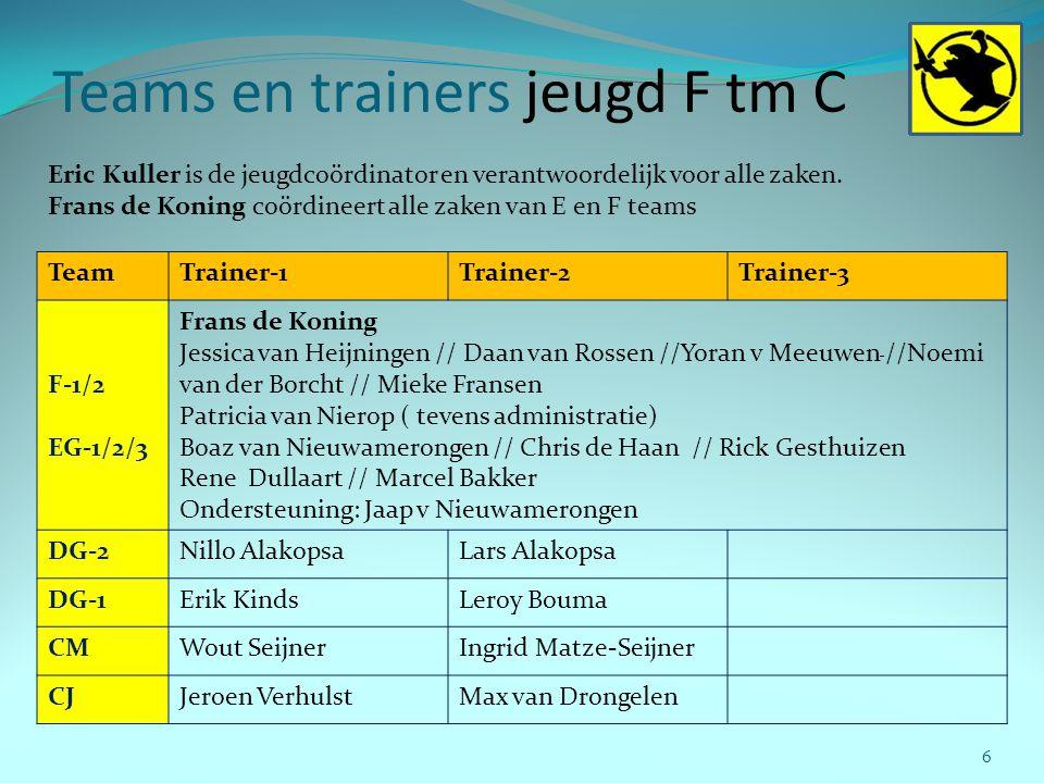 Teams en trainers jeugd F tm C 6 TeamTrainer-1Trainer-2Trainer-3 F-1/2 EG-1/2/3 Frans de Koning Jessica van Heijningen // Daan van Rossen //Yoran v Me
