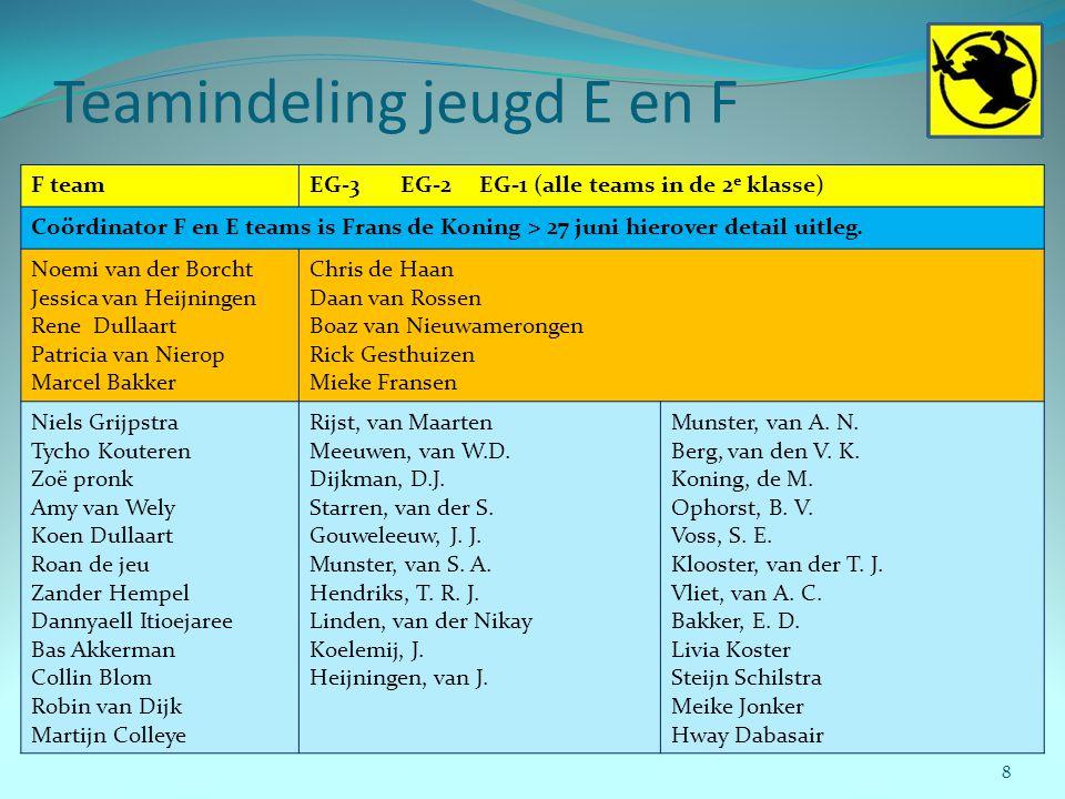 Teamindeling jeugd E en F 8 F teamEG-3 EG-2 EG-1 (alle teams in de 2 e klasse) Coördinator F en E teams is Frans de Koning > 27 juni hierover detail u
