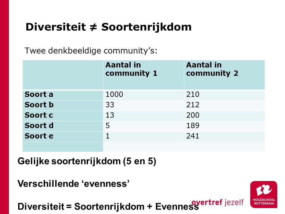 Diversiteit ≠ Soortenrijkdom Twee denkbeeldige community's: Aantal in community 1 Aantal in community 2 Soort a1000210 Soort b33212 Soort c13200 Soort d5189 Soort e1241 Gelijke soortenrijkdom (5 en 5) Verschillende 'evenness' Diversiteit = Soortenrijkdom + Evenness