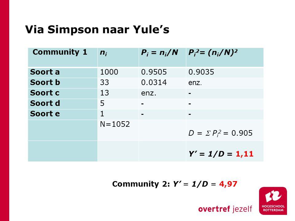 Via Simpson naar Yule's Community 1nini P i = n i /N P i 2 = (n i /N) 2 Soort a10000.95050.9035 Soort b330.0314 enz.