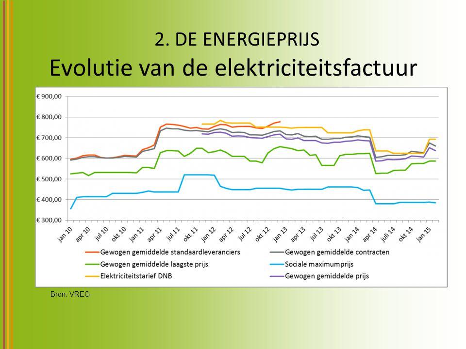 2. DE ENERGIEPRIJS Evolutie van de elektriciteitsfactuur Bron: VREG