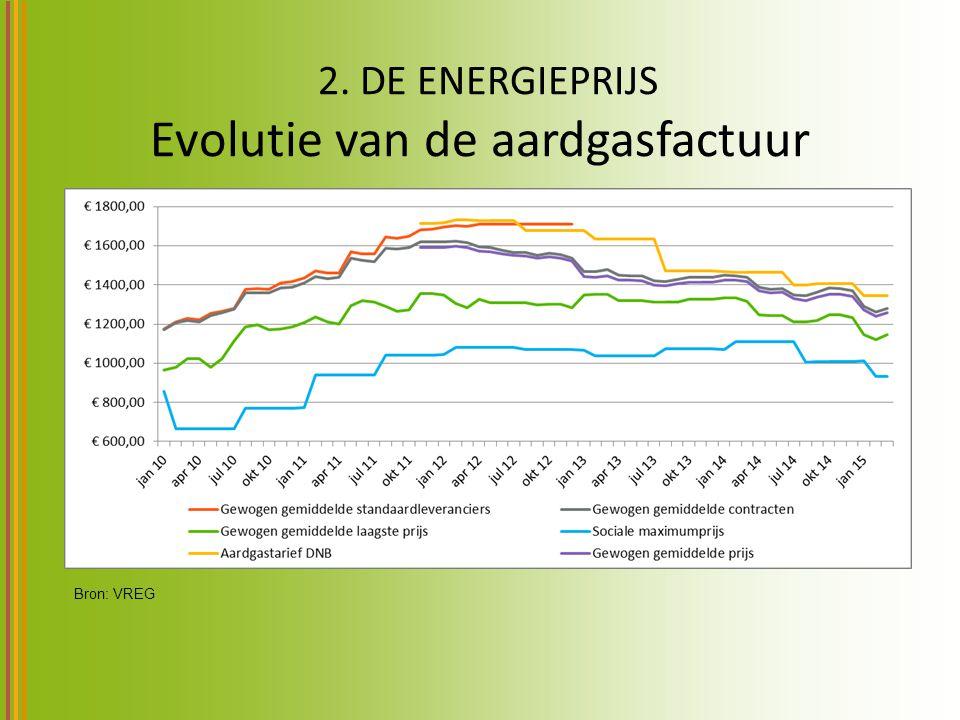 2. DE ENERGIEPRIJS Evolutie van de aardgasfactuur Bron: VREG