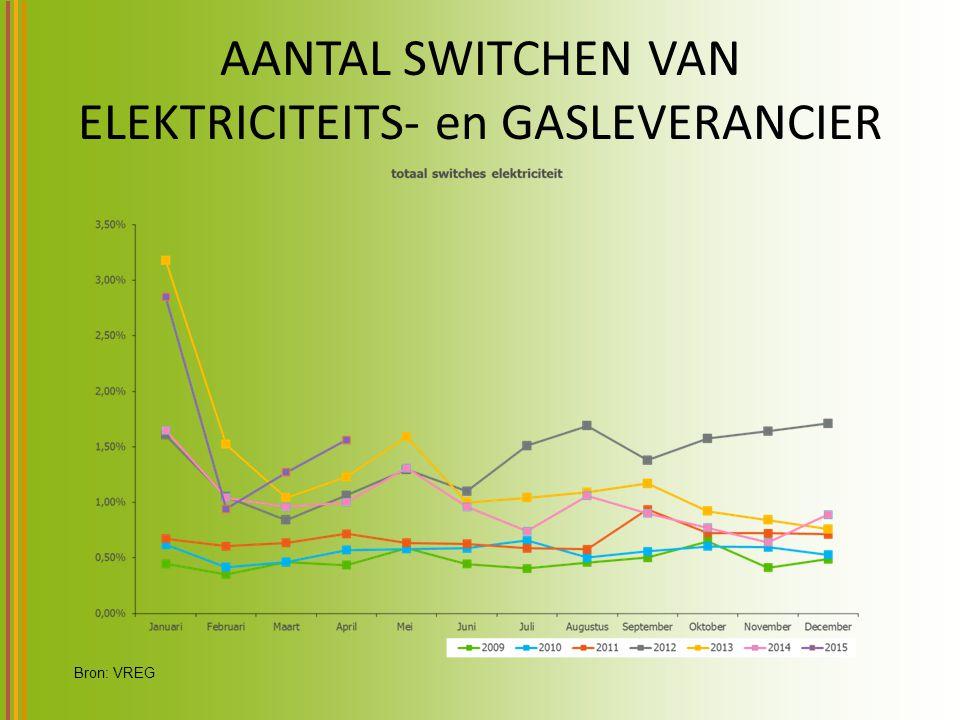 AANTAL SWITCHEN VAN ELEKTRICITEITS- en GASLEVERANCIER Bron: VREG