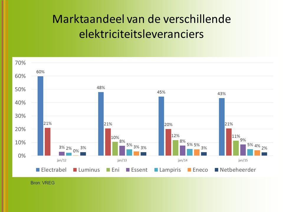 Marktaandeel van de verschillende elektriciteitsleveranciers Bron: VREG