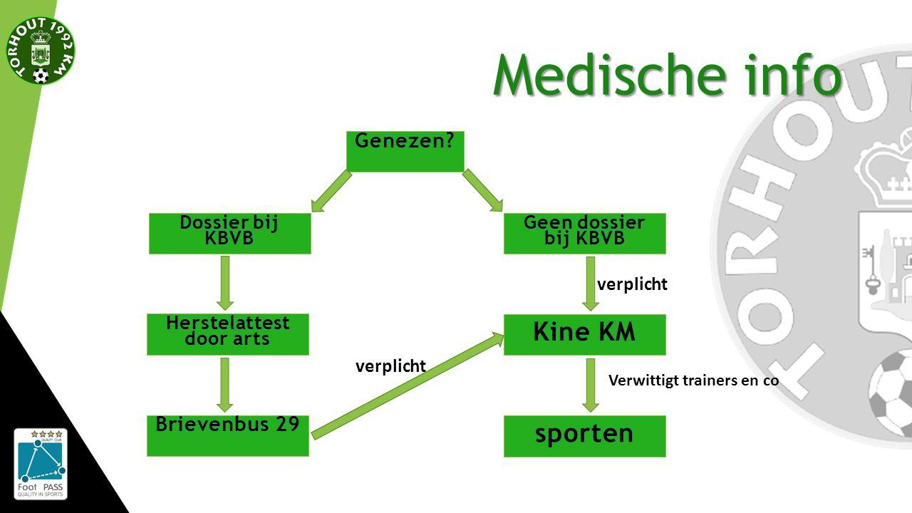 Medische info Verwittigt trainers en co verplicht