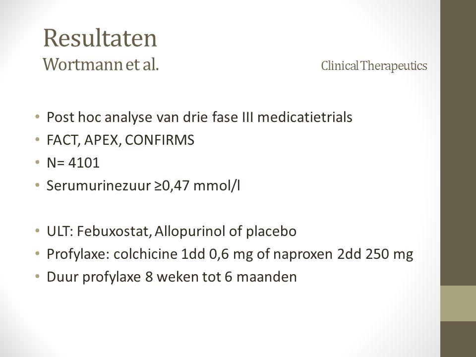Post hoc analyse van drie fase III medicatietrials FACT, APEX, CONFIRMS N= 4101 Serumurinezuur ≥0,47 mmol/l ULT: Febuxostat, Allopurinol of placebo Profylaxe: colchicine 1dd 0,6 mg of naproxen 2dd 250 mg Duur profylaxe 8 weken tot 6 maanden Resultaten Wortmann et al.