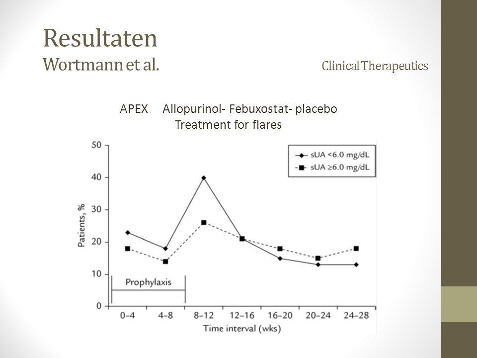 Resultaten Wortmann et al.