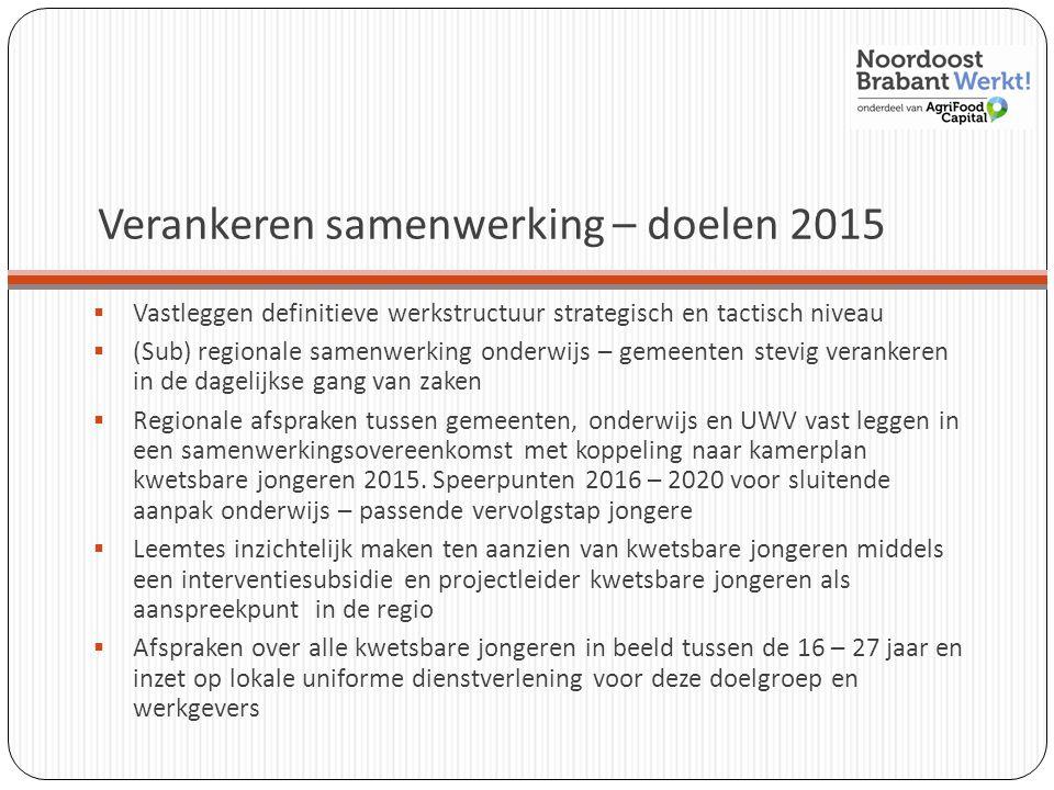 Verankeren samenwerking – doelen 2015  Vastleggen definitieve werkstructuur strategisch en tactisch niveau  (Sub) regionale samenwerking onderwijs –