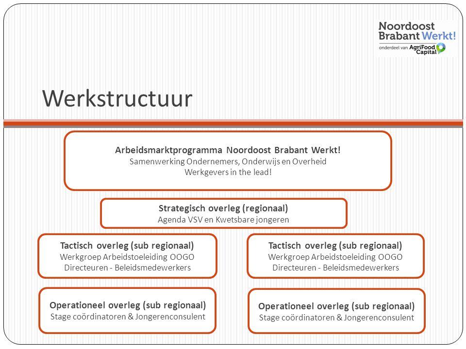 Werkstructuur Arbeidsmarktprogramma Noordoost Brabant Werkt! Samenwerking Ondernemers, Onderwijs en Overheid Werkgevers in the lead! Strategisch overl