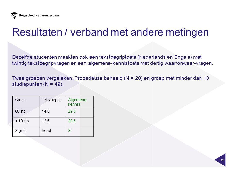 12 Resultaten / verband met andere metingen Dezelfde studenten maakten ook een tekstbegriptoets (Nederlands en Engels) met twintig tekstbegripvragen en een algemene-kennistoets met dertig waar/onwaar-vragen.