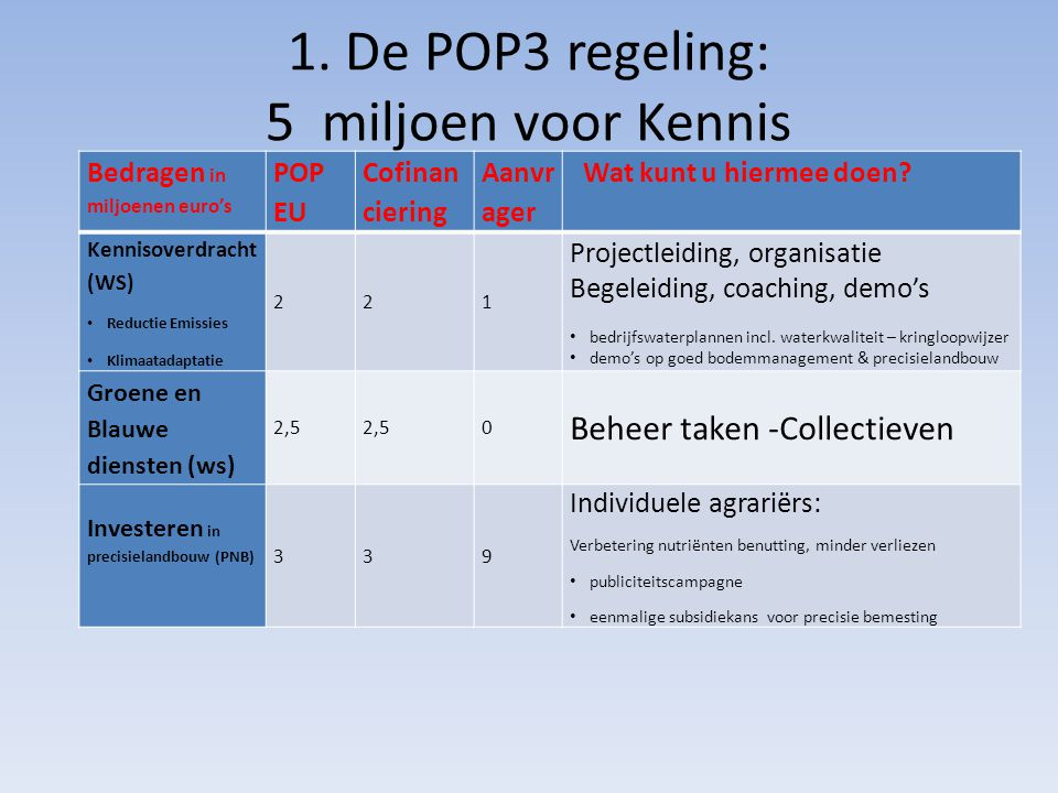 1. De POP3 regeling: 5 miljoen voor Kennis Bedragen in miljoenen euro's POP EU Cofinan ciering Aanvr ager Wat kunt u hiermee doen? Kennisoverdracht (W
