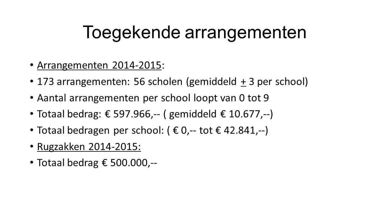 Toegekende arrangementen Arrangementen 2014-2015: 173 arrangementen: 56 scholen (gemiddeld + 3 per school) Aantal arrangementen per school loopt van 0