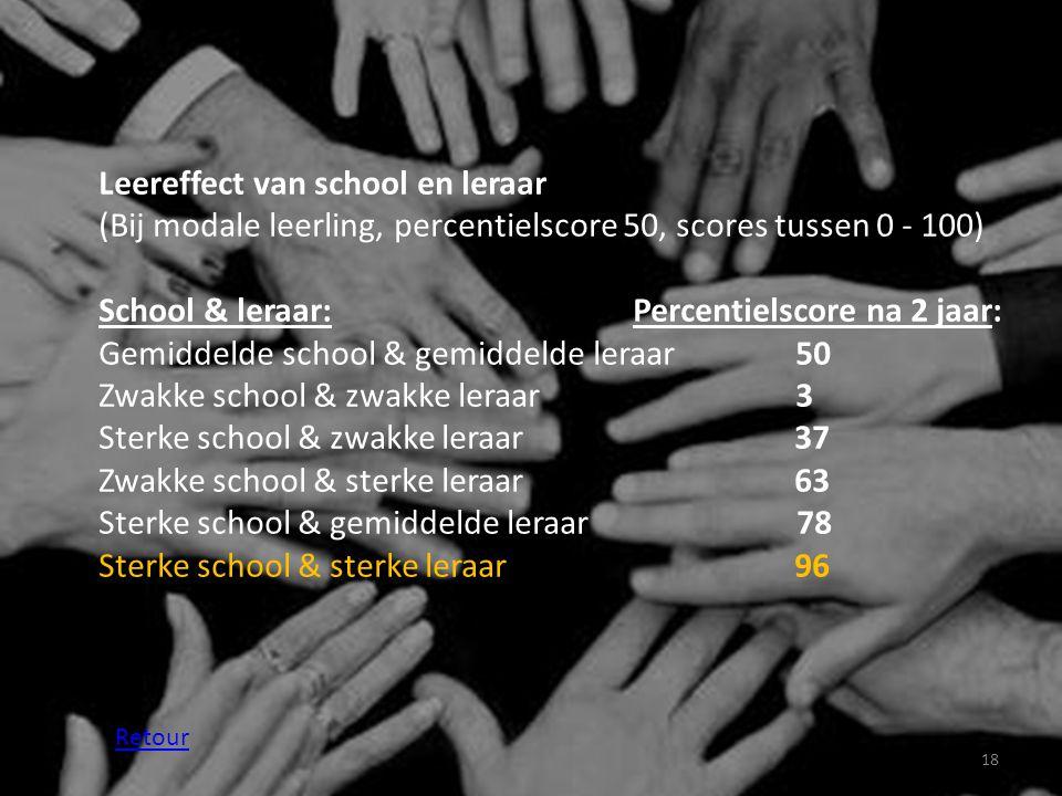18 Leereffect van school en leraar (Bij modale leerling, percentielscore 50, scores tussen 0 - 100) School & leraar: Percentielscore na 2 jaar: Gemidd