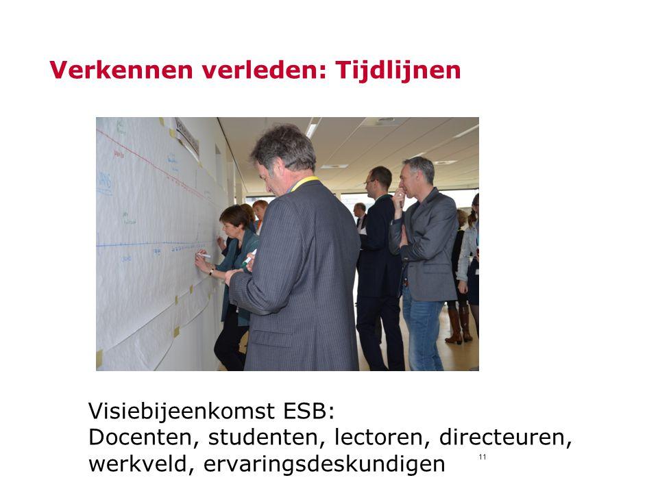 11 Verkennen verleden: Tijdlijnen Visiebijeenkomst ESB: Docenten, studenten, lectoren, directeuren, werkveld, ervaringsdeskundigen