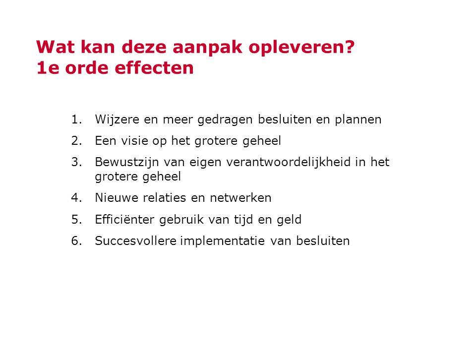 Wat kan deze aanpak opleveren? 1e orde effecten 1.Wijzere en meer gedragen besluiten en plannen 2.Een visie op het grotere geheel 3.Bewustzijn van eig