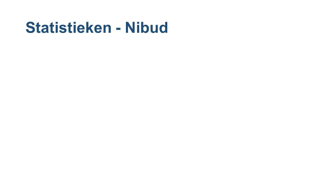 Statistieken - Nibud
