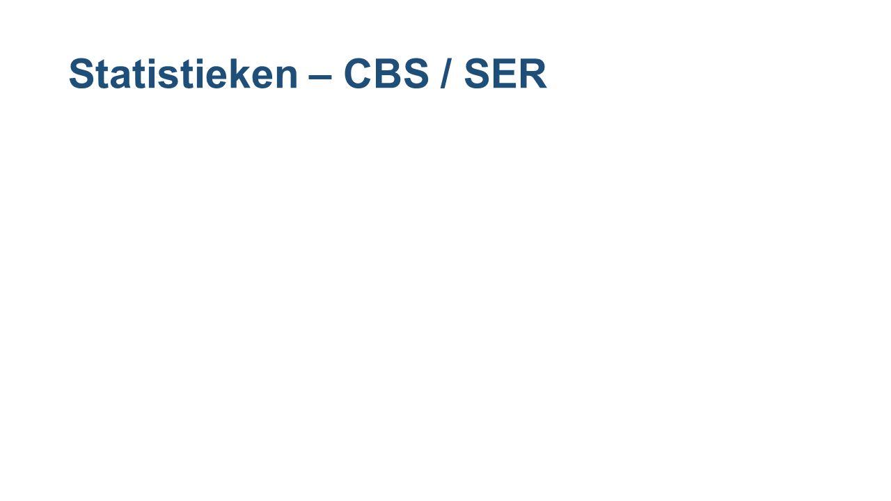 Statistieken – CBS / SER