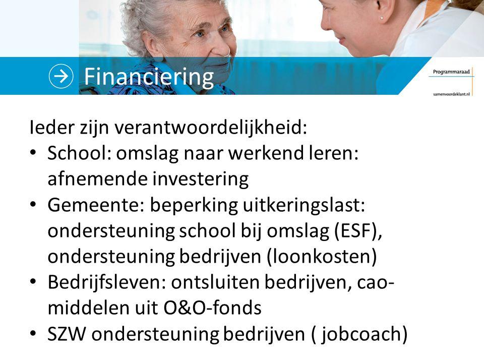 Financiering Ieder zijn verantwoordelijkheid: School: omslag naar werkend leren: afnemende investering Gemeente: beperking uitkeringslast: ondersteuning school bij omslag (ESF), ondersteuning bedrijven (loonkosten) Bedrijfsleven: ontsluiten bedrijven, cao- middelen uit O&O-fonds SZW ondersteuning bedrijven ( jobcoach)