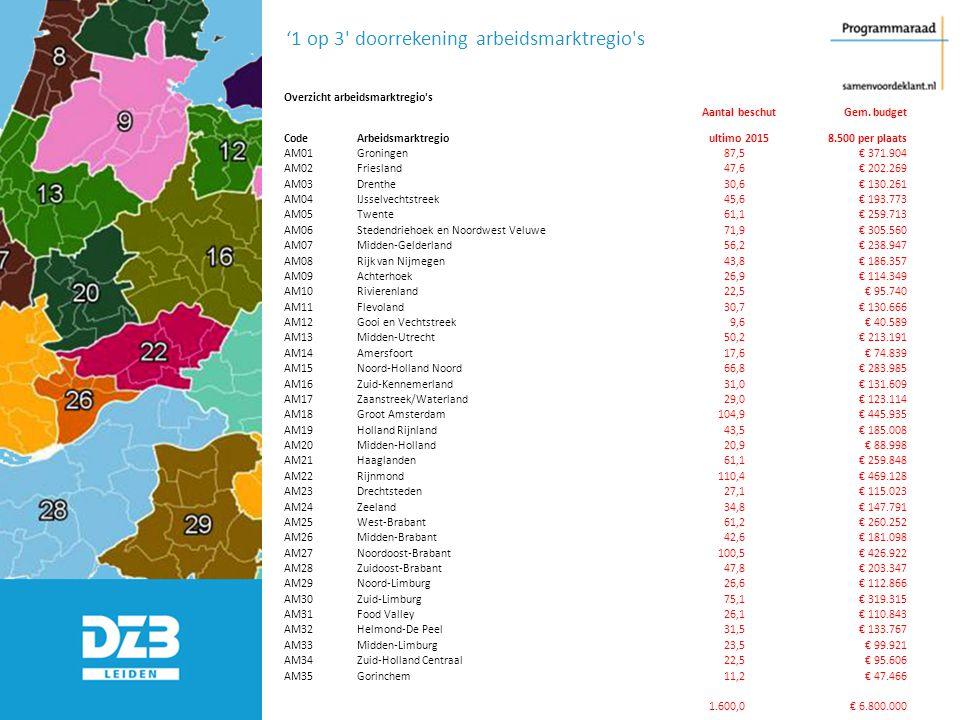 Overzicht arbeidsmarktregio's Aantal beschutGem. budget CodeArbeidsmarktregioultimo 20158.500 per plaats AM01Groningen87,5€ 371.904 AM02Friesland47,6€