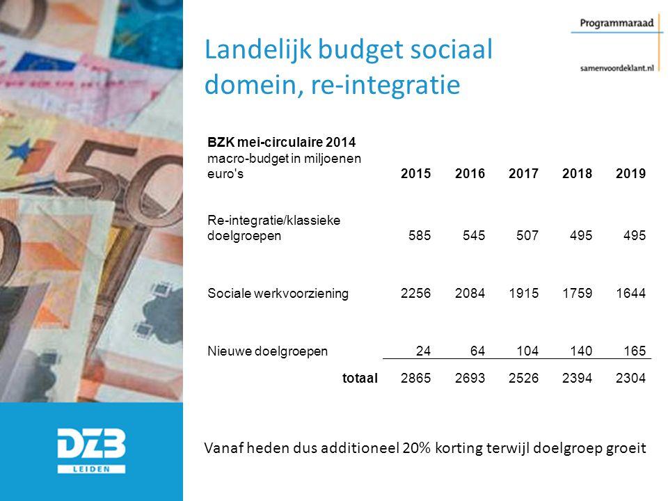 Landelijk budget sociaal domein, re-integratie BZK mei-circulaire 2014 macro-budget in miljoenen euro's20152016201720182019 Re-integratie/klassieke do