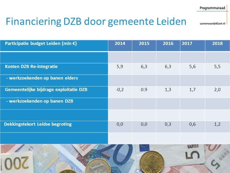Financiering DZB door gemeente Leiden Participatie budget Leiden (mln €)20142015201620172018 Kosten DZB Re-integratie5,96,3 5,65,5 - werkzoekenden op