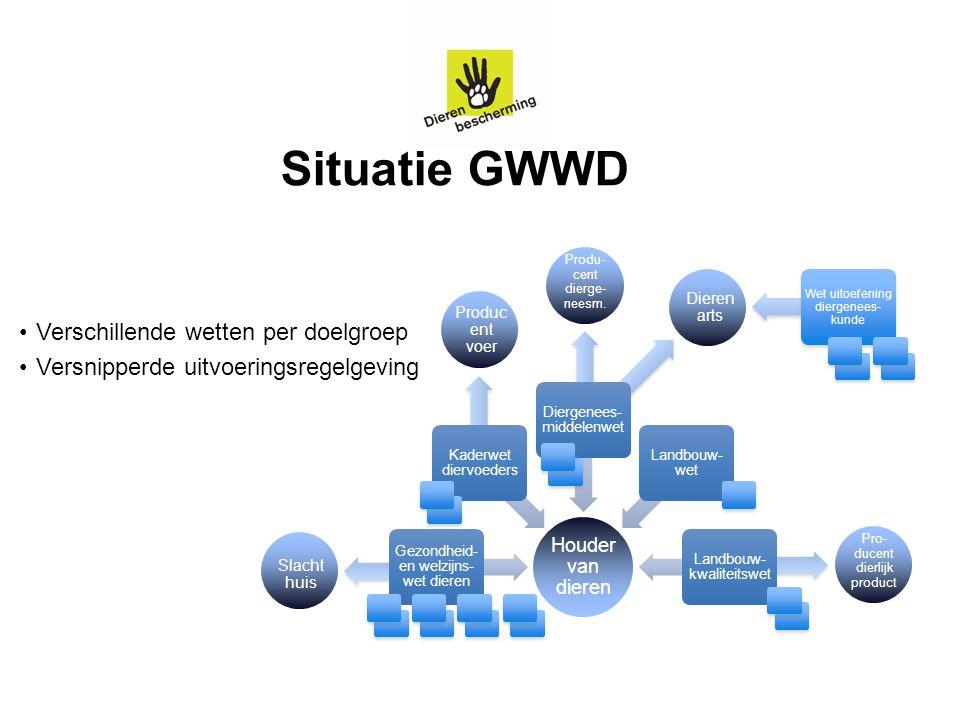 Produc ent voer 2 Situatie GWWD Verschillende wetten per doelgroep Versnipperde uitvoeringsregelgeving Houder van dieren Gezondheid- en welzijns- wet