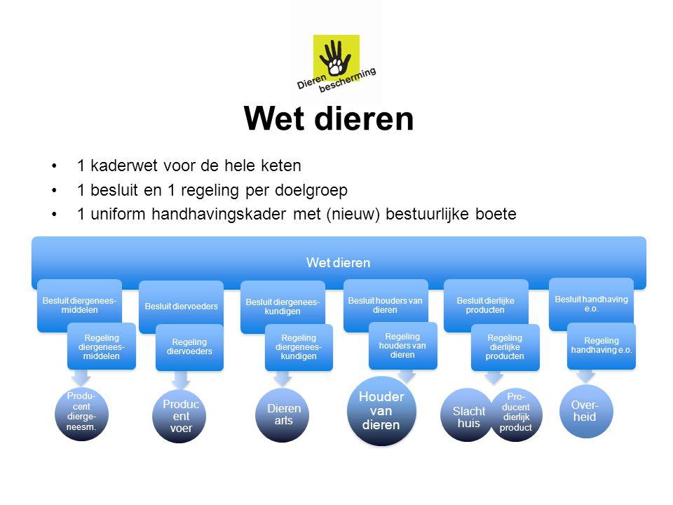 4 Wet dieren 1 kaderwet voor de hele keten 1 besluit en 1 regeling per doelgroep 1 uniform handhavingskader met (nieuw) bestuurlijke boete Produc ent
