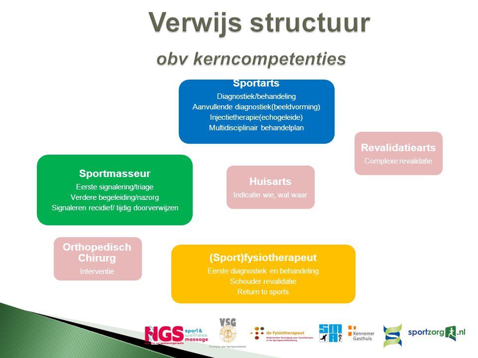 Sportarts Diagnostiek/behandeling Aanvullende diagnostiek(beeldvorming) Injectietherapie(echogeleide) Multidisciplinair behandelplan Huisarts Indicati