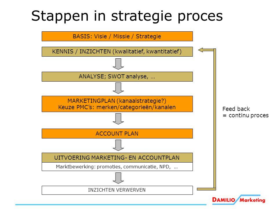 MARKETINGPLAN (kanaalstrategie?) Keuze PMC's: merken/categorieën/kanalen Marktbewerking: promoties, communicatie, NPD, … INZICHTEN VERWERVEN ANALYSE;