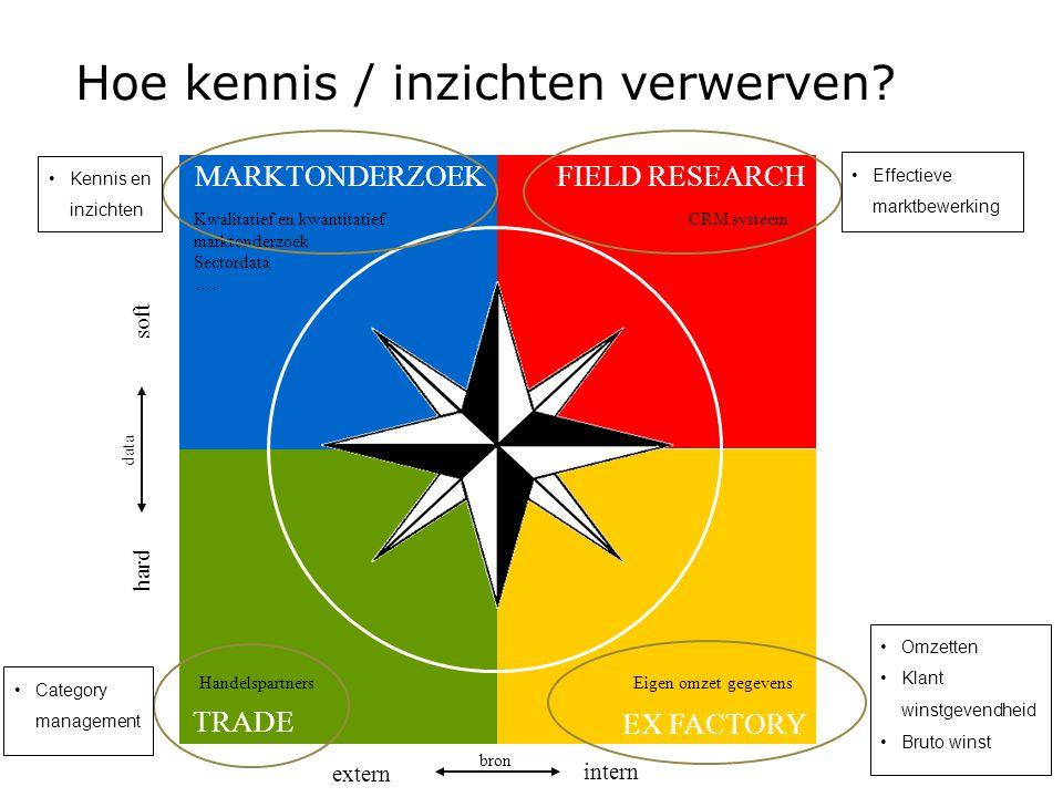 Hoe kennis / inzichten verwerven? EX FACTORY FIELD RESEARCH TRADE MARKTONDERZOEK extern intern hard soft bron data Kwalitatief en kwantitatief markton