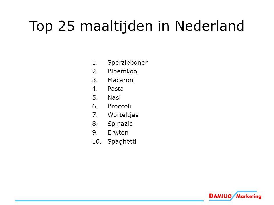 Top 25 maaltijden in Nederland 1.Sperziebonen 2.Bloemkool 3.Macaroni 4.Pasta 5.Nasi 6.Broccoli 7.Worteltjes 8.Spinazie 9.Erwten 10.Spaghetti