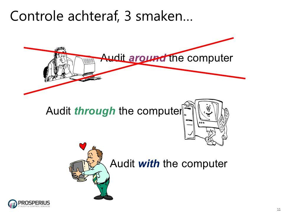 Controle achteraf, 3 smaken… Audit around the computer Audit through the computer Audit with the computer 11