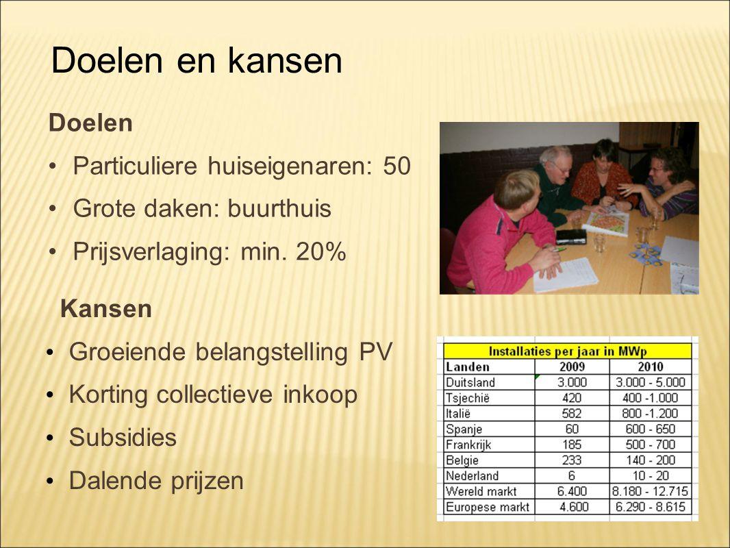Doelen Particuliere huiseigenaren: 50 Grote daken: buurthuis Prijsverlaging: min.