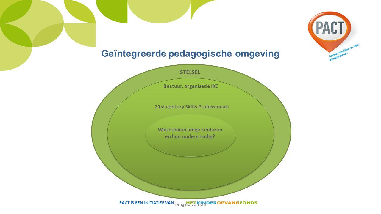 PACT IS EEN INITIATIEF VAN Geïntegreerde pedagogische omgeving STELSEL 21st century Skills Professionals Wat hebben jonge kinderen en hun ouders nodig.