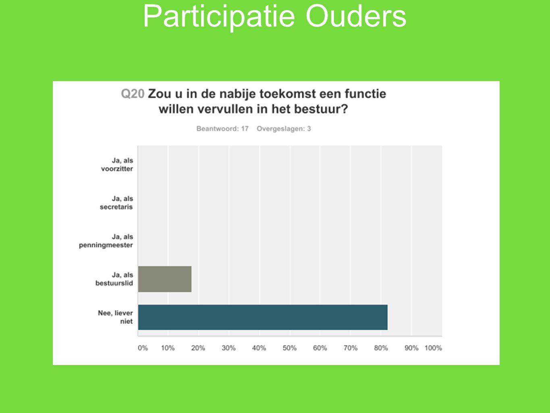 Participatie Ouders