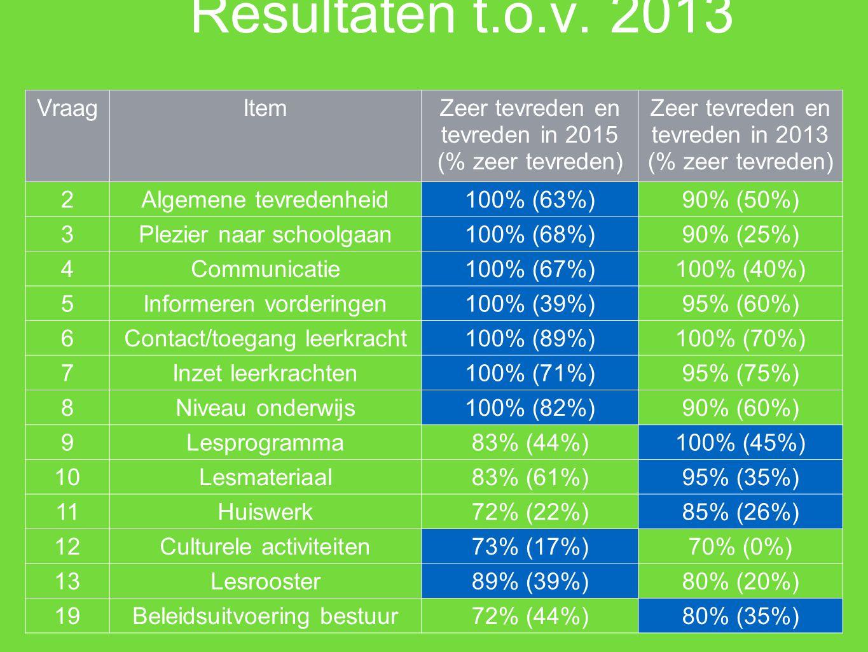Resultaten t.o.v.