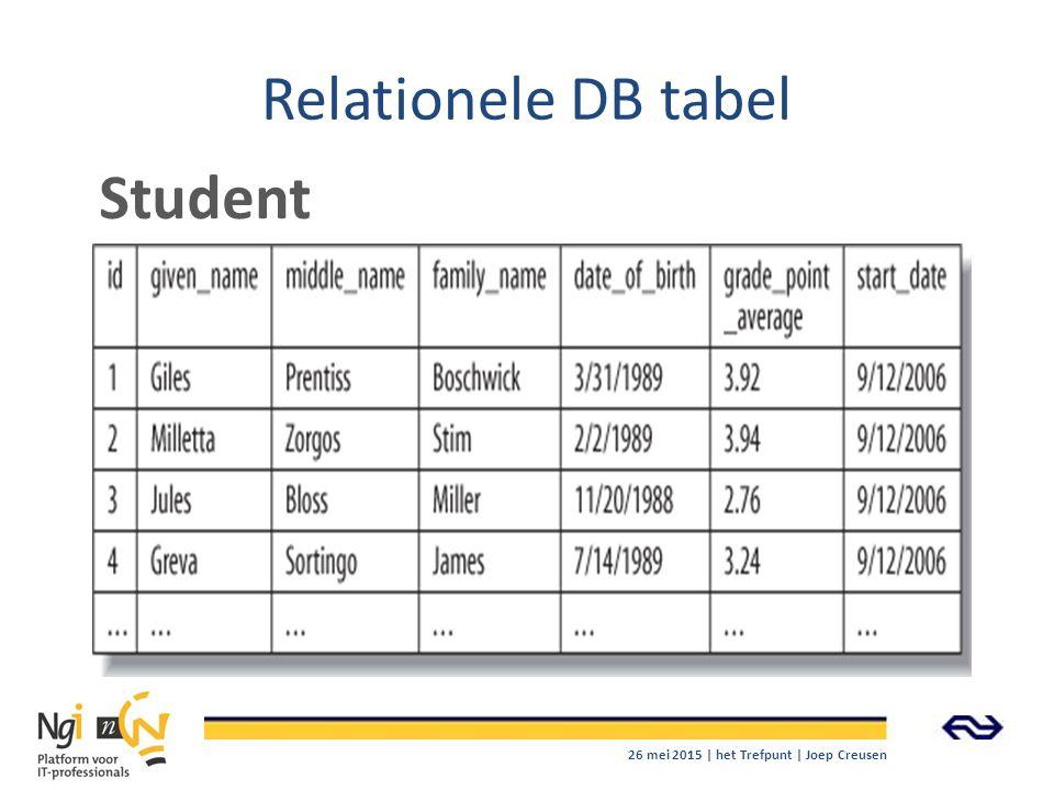 Relationele DB tabel Student 26 mei 2015 | het Trefpunt | Joep Creusen