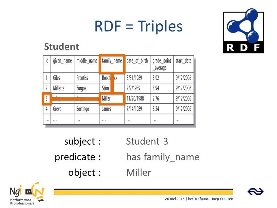 RDF = Triples Student Student 3 has family_name Miller subject : predicate : object : 26 mei 2015 | het Trefpunt | Joep Creusen