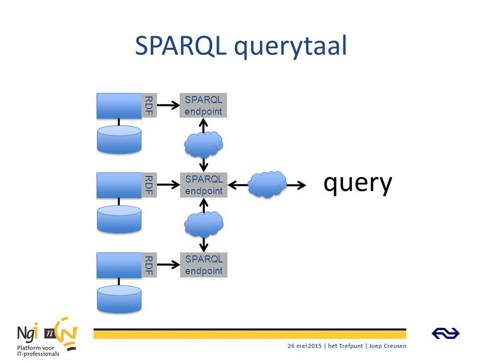 SPARQL querytaal RDF SPARQL endpoint SPARQL endpoint SPARQL endpoint query 26 mei 2015 | het Trefpunt | Joep Creusen