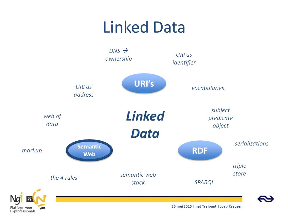 Linked Data URI's RDF Semantic Web Semantic Web Linked Data markup the 4 rules semantic web stack subject predicate object serializations triple store SPARQL web of data URI as address DNS  ownership URI as identifier vocabularies 26 mei 2015 | het Trefpunt | Joep Creusen
