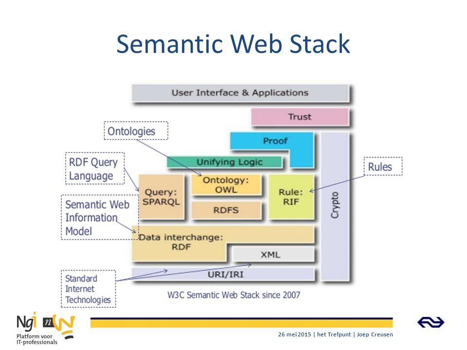 Semantic Web Stack 26 mei 2015 | het Trefpunt | Joep Creusen