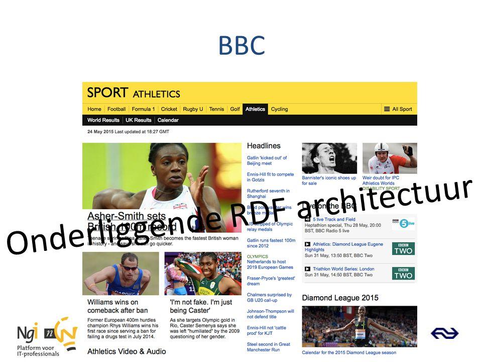 BBC Onderliggende RDF architectuur